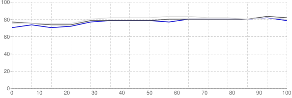 Percent of median household income going towards median monthly gross rent in Austin Texas